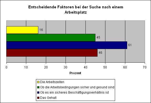 Arbeitsplatz-Statistik